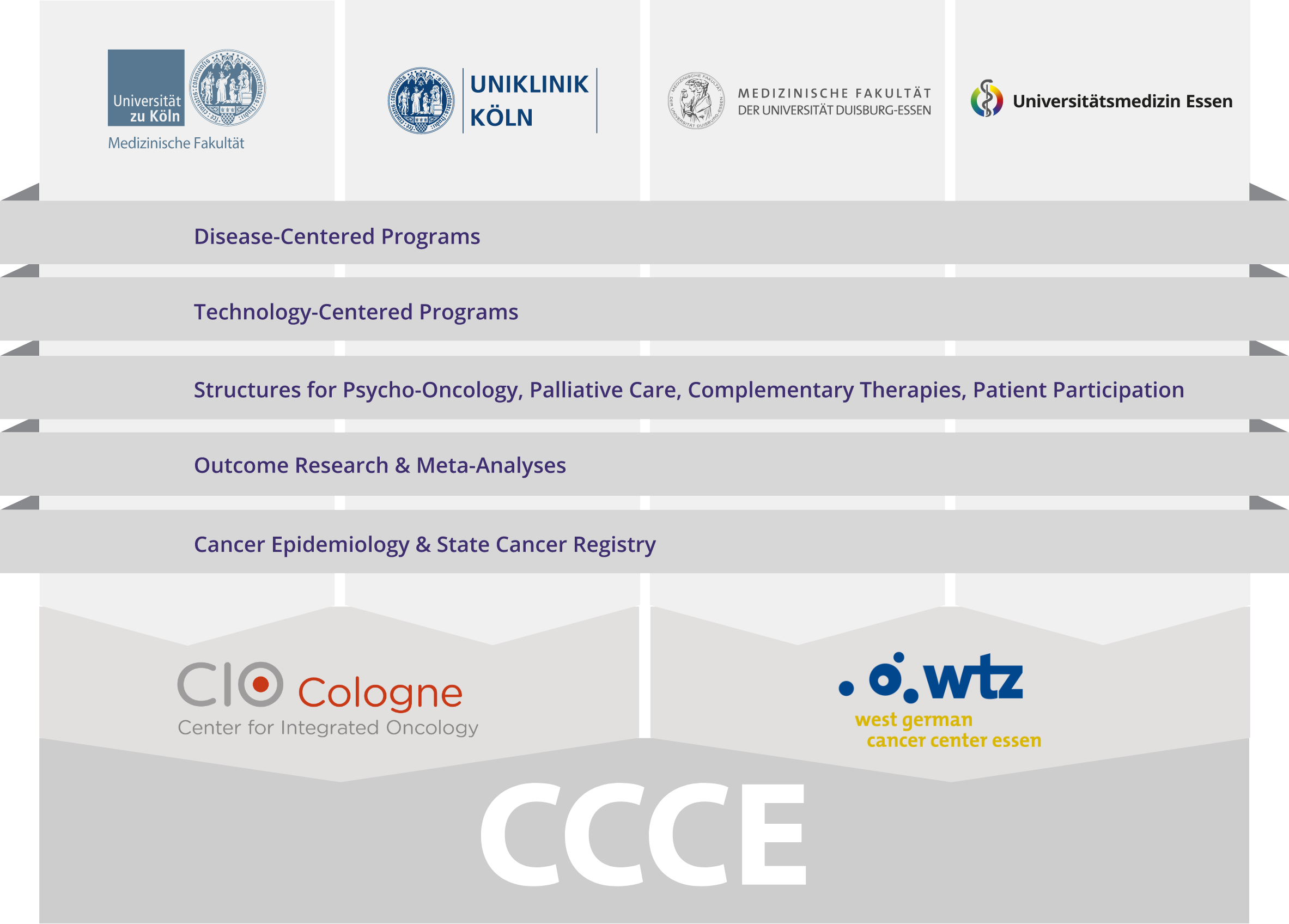 ccce structure